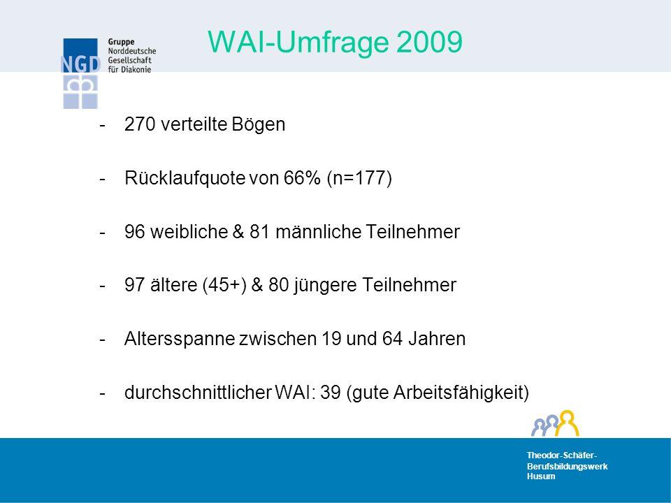 WAI-Umfrage 2009 270 verteilte Bögen Rücklaufquote von 66% (n=177)