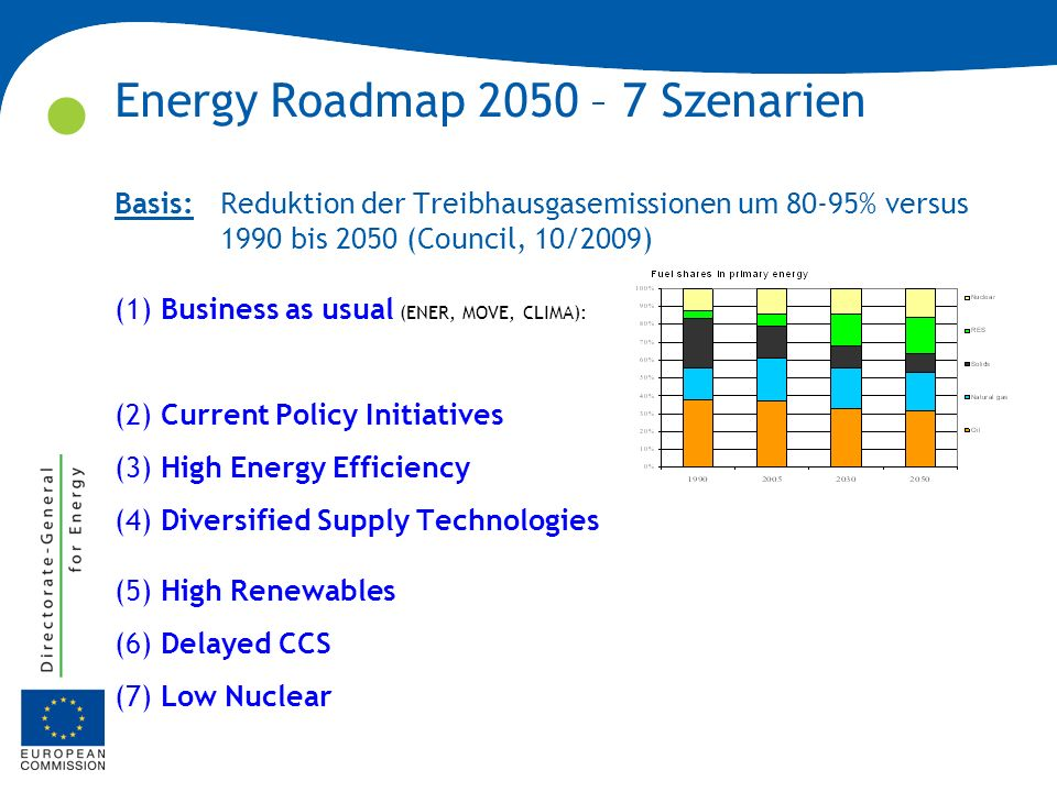 Energy Roadmap 2050 – 7 Szenarien