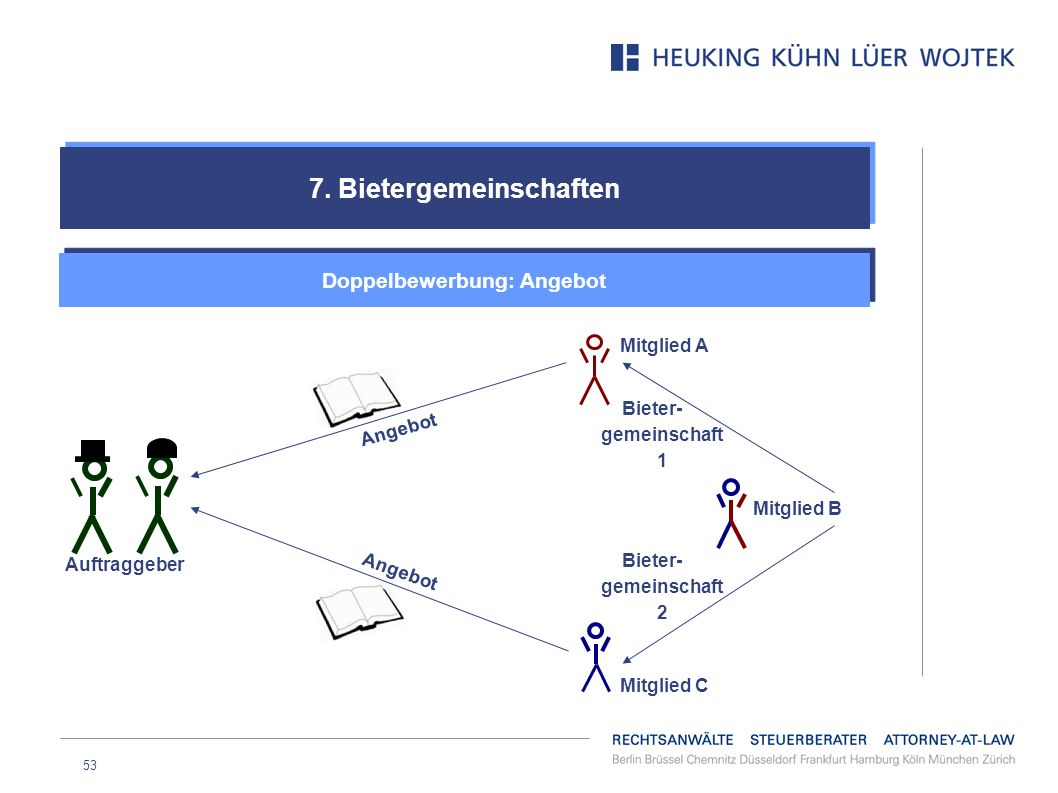 7. Bietergemeinschaften Doppelbewerbung: Angebot