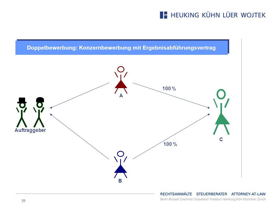 Doppelbewerbung: Konzernbewerbung mit Ergebnisabführungsvertrag