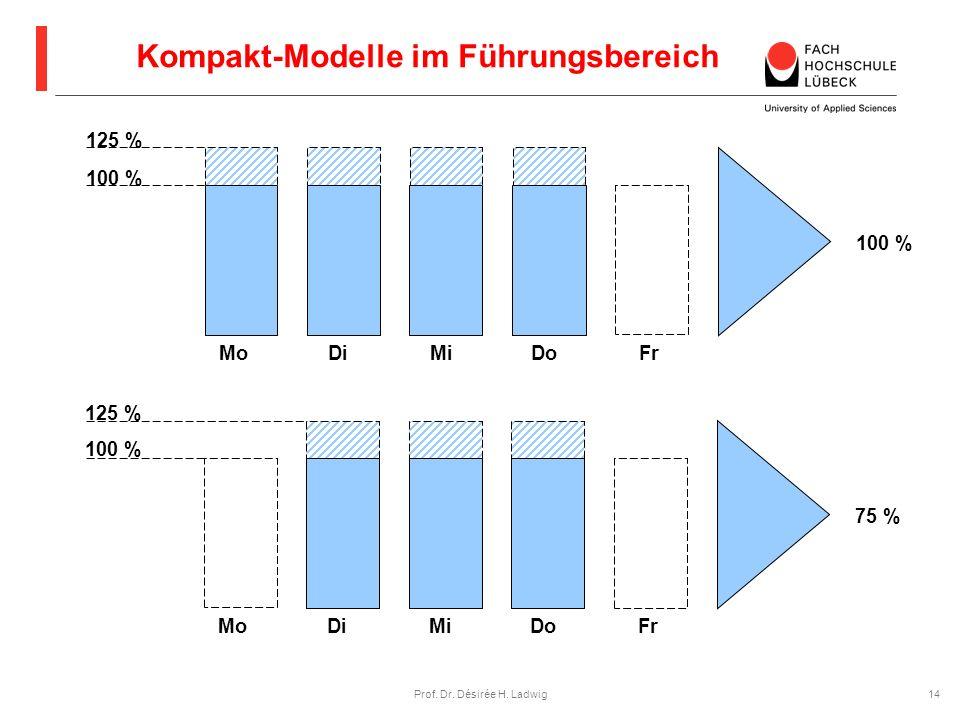 Kompakt-Modelle im Führungsbereich