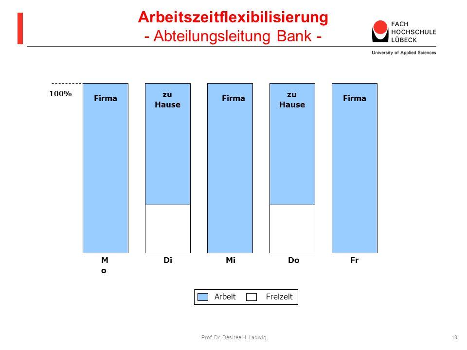 Arbeitszeitflexibilisierung - Abteilungsleitung Bank -