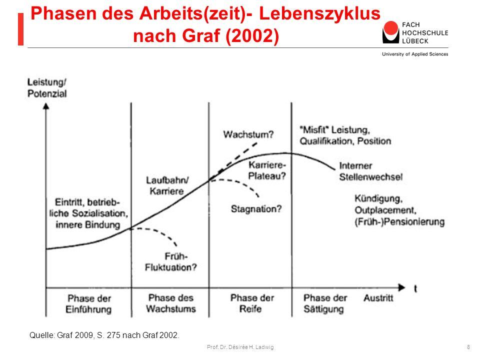Phasen des Arbeits(zeit)- Lebenszyklus nach Graf (2002)