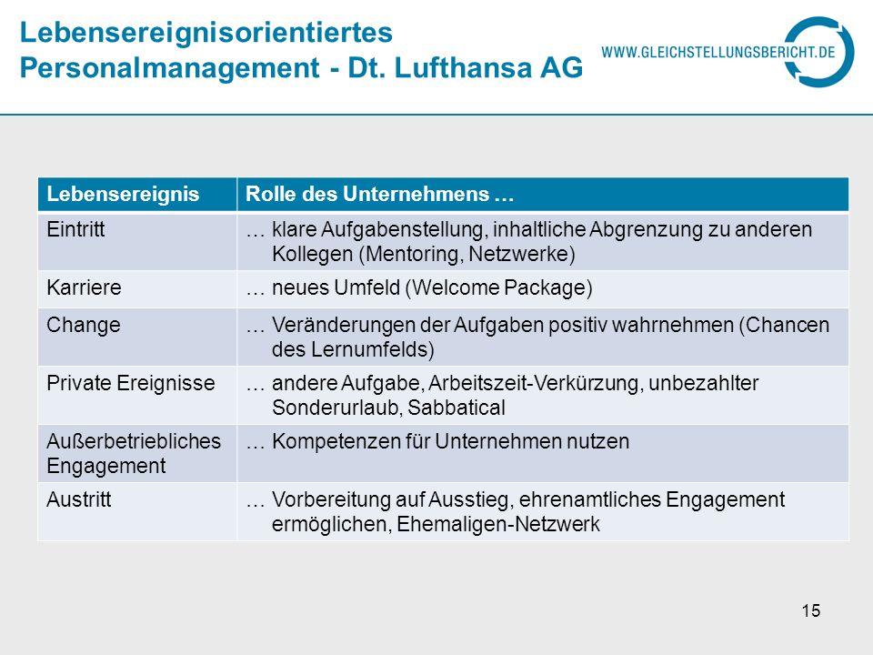 Lebensereignisorientiertes Personalmanagement - Dt. Lufthansa AG