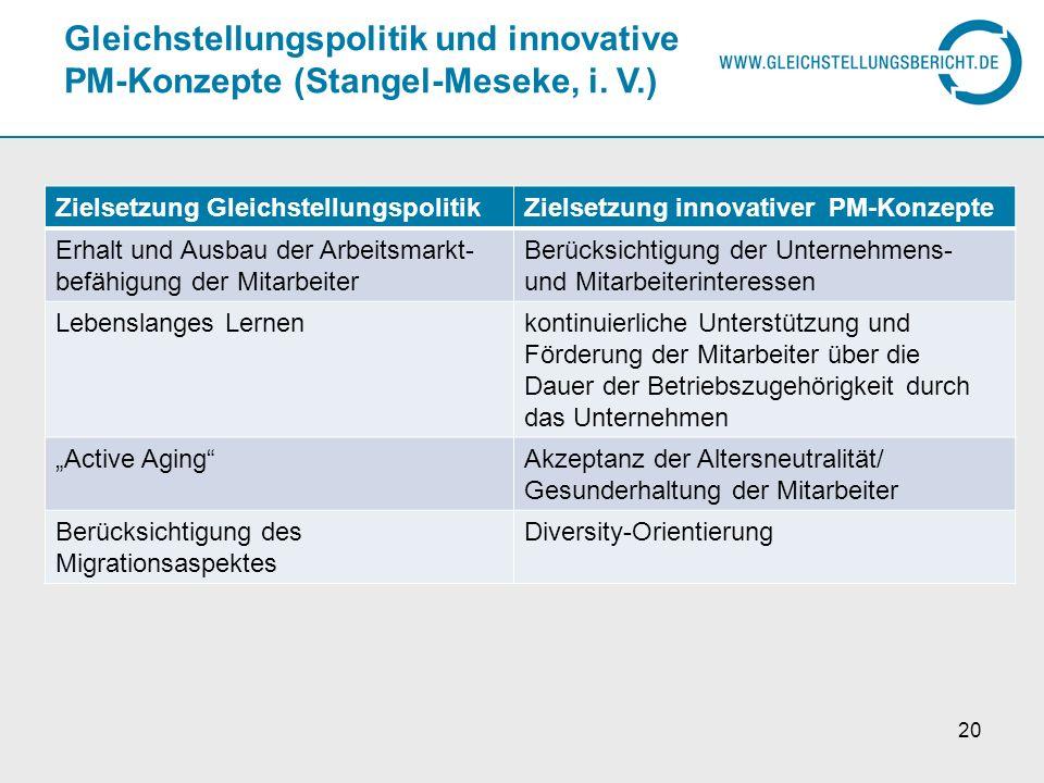 Gleichstellungspolitik und innovative PM-Konzepte (Stangel-Meseke, i. V.)