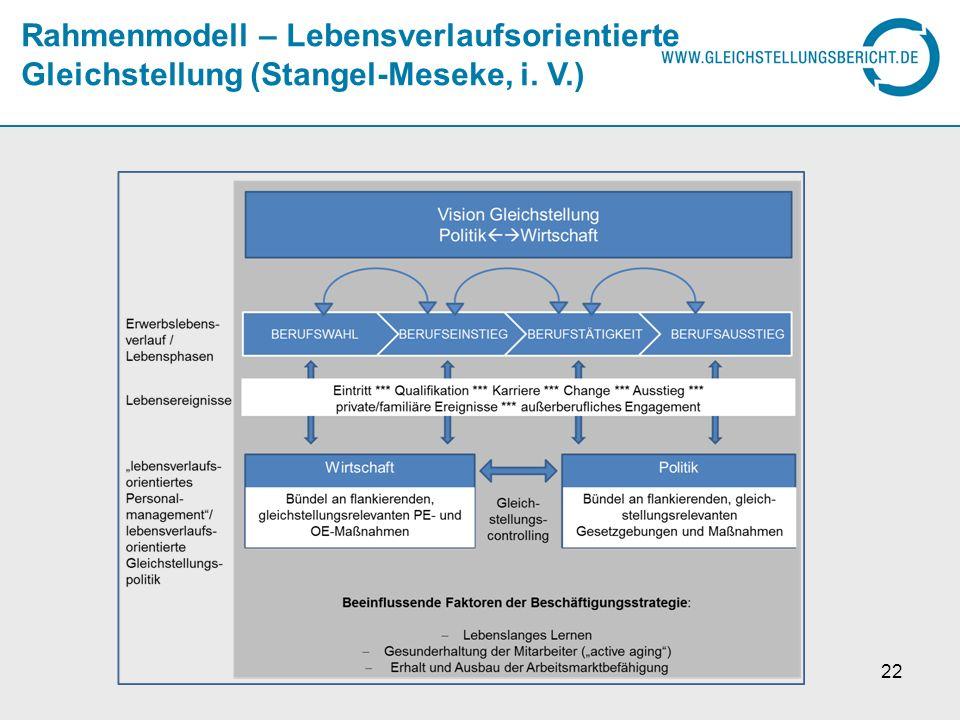 Rahmenmodell – Lebensverlaufsorientierte Gleichstellung (Stangel-Meseke, i. V.)