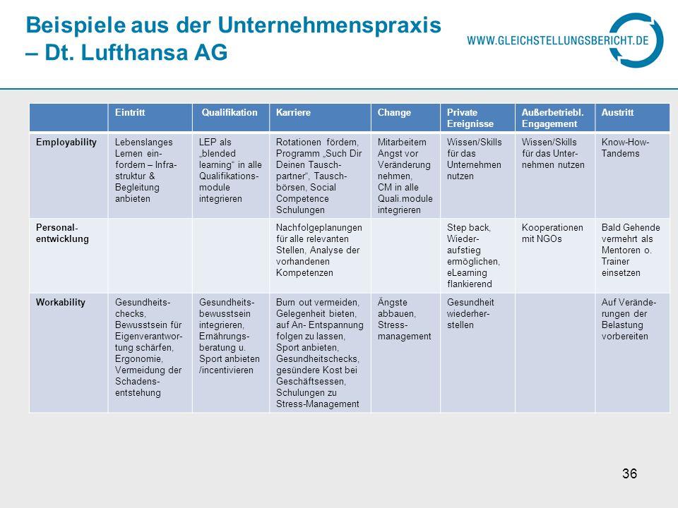 Beispiele aus der Unternehmenspraxis – Dt. Lufthansa AG