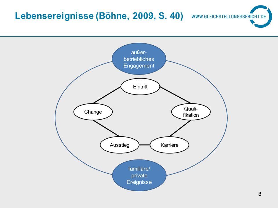 Lebensereignisse (Böhne, 2009, S. 40)