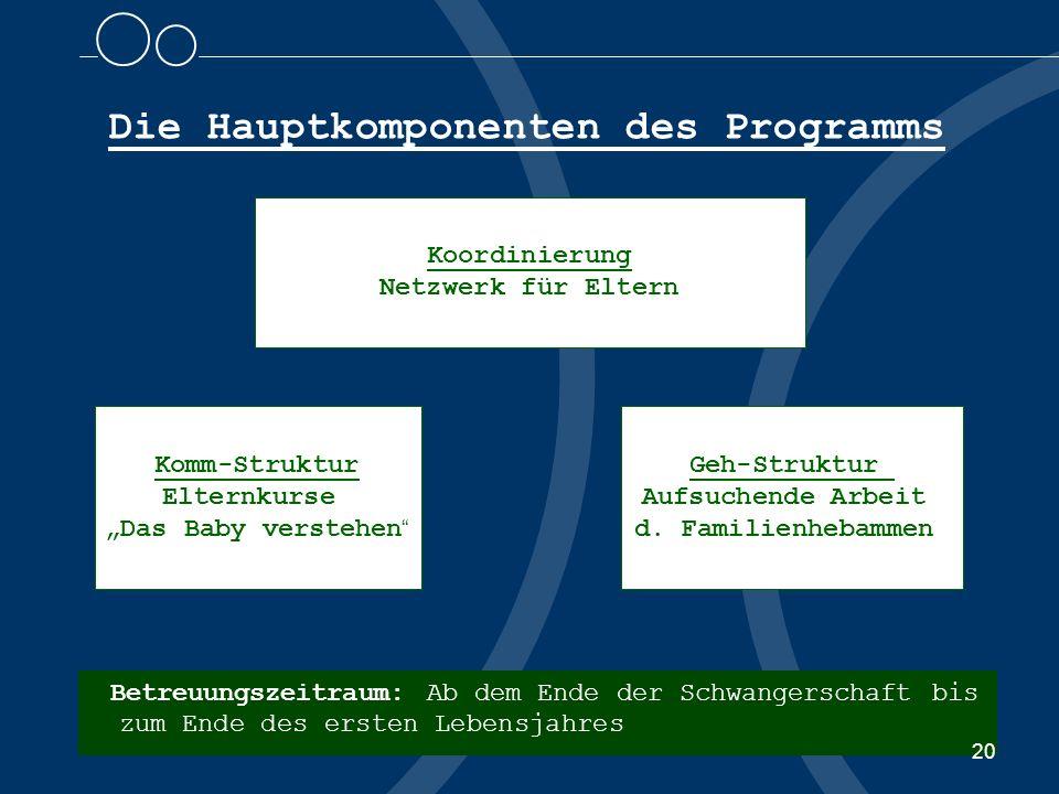 Die Hauptkomponenten des Programms