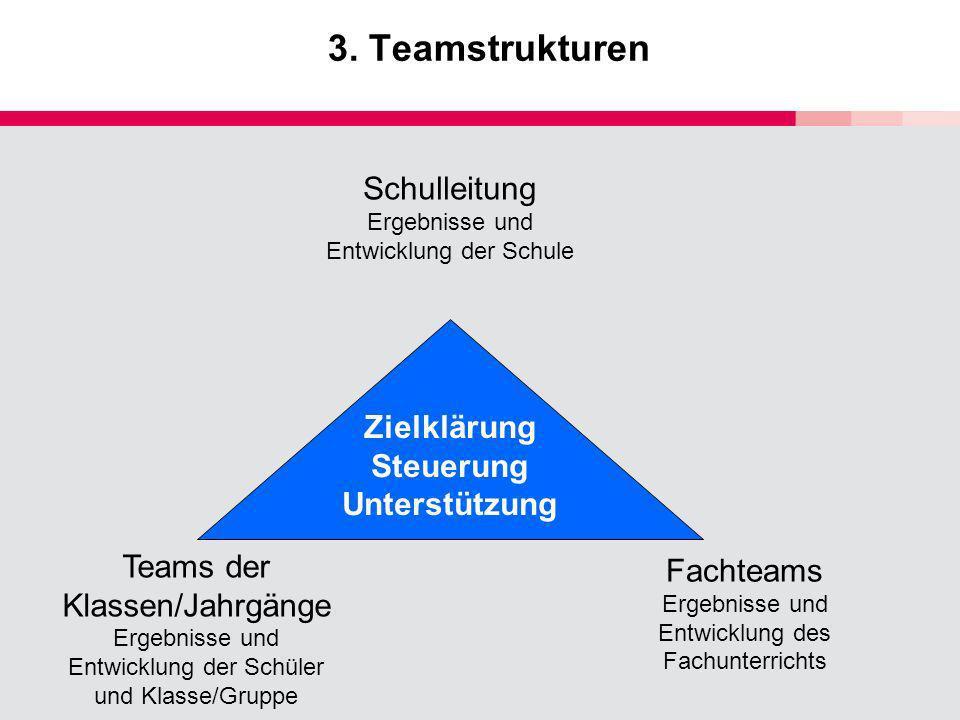 3. Teamstrukturen Schulleitung Ergebnisse und Entwicklung der Schule