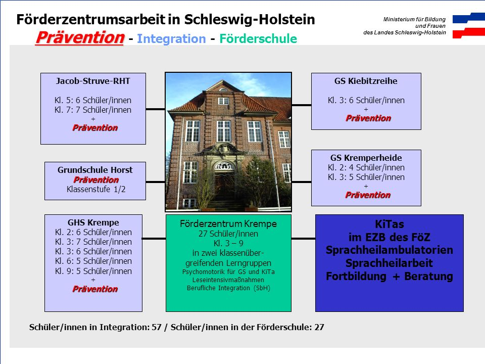 Prävention - Integration - Förderschule