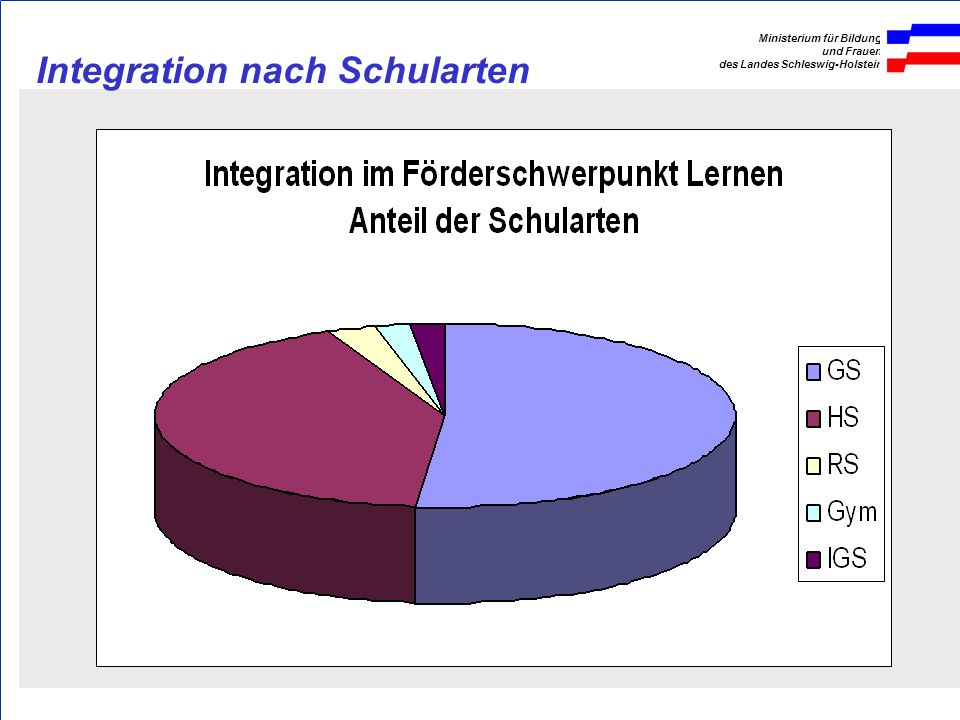 Integration nach Schularten