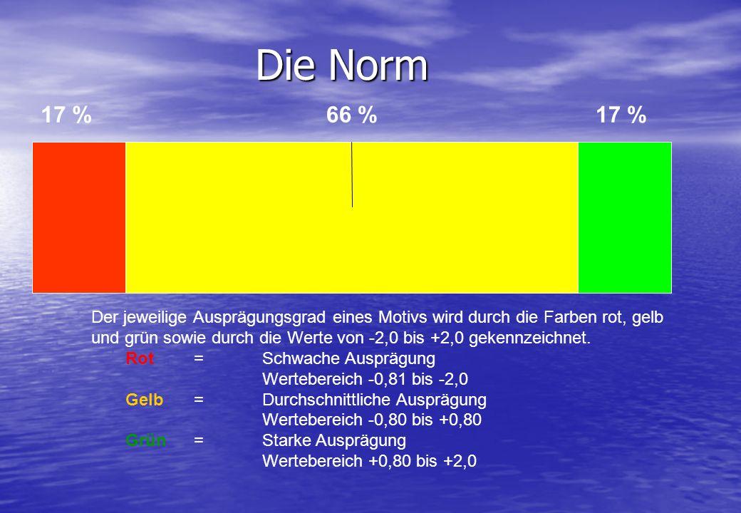 Die Norm 17 % 66 % 17 %