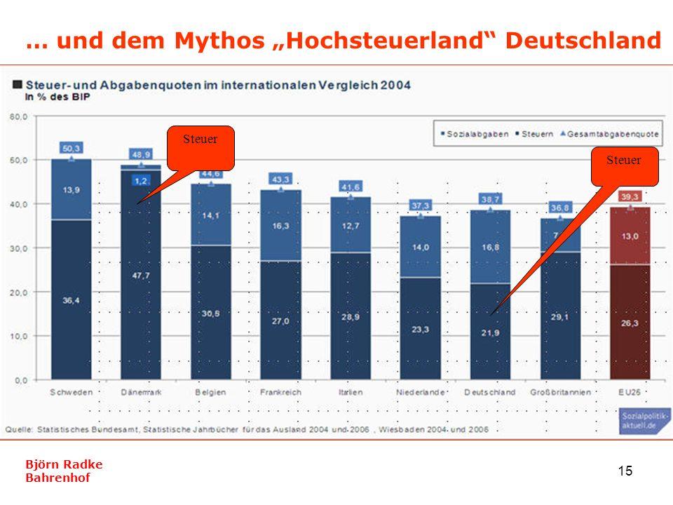 """… und dem Mythos """"Hochsteuerland Deutschland"""