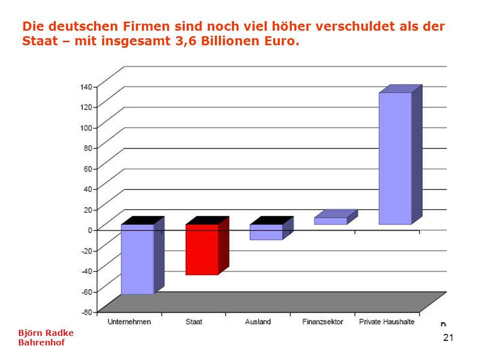 Die deutschen Firmen sind noch viel höher verschuldet als der Staat – mit insgesamt 3,6 Billionen Euro.