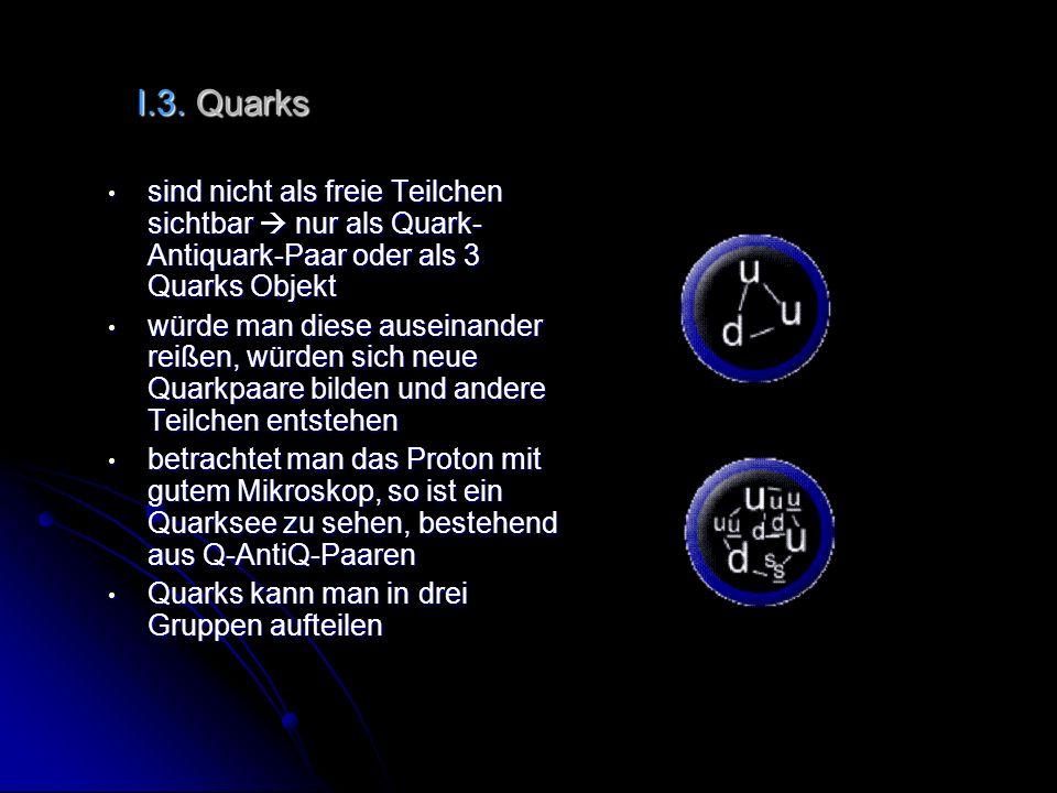 I.3. Quarkssind nicht als freie Teilchen sichtbar  nur als Quark-Antiquark-Paar oder als 3 Quarks Objekt.