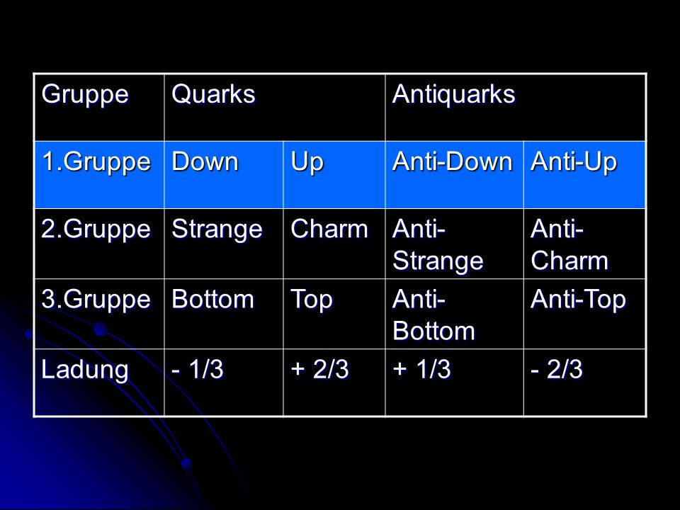 Gruppe Quarks. Antiquarks. 1.Gruppe. Down. Up. Anti-Down. Anti-Up. 2.Gruppe. Strange. Charm.