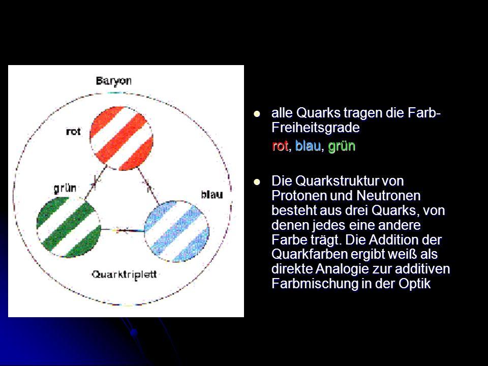 alle Quarks tragen die Farb-Freiheitsgrade