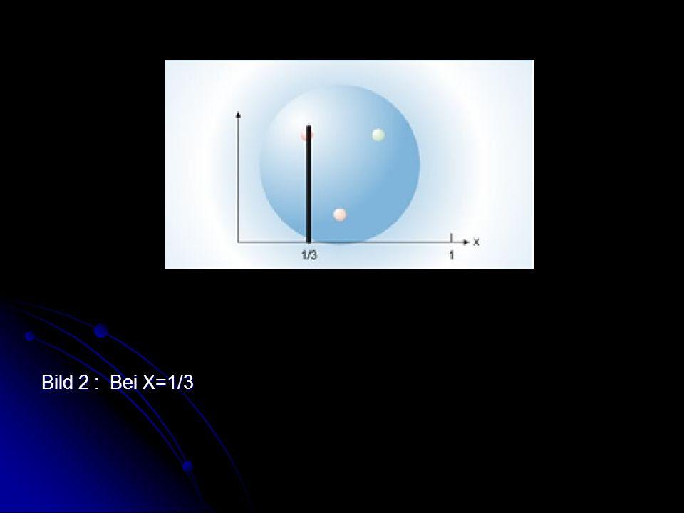 Bild 2 : Bei X=1/3