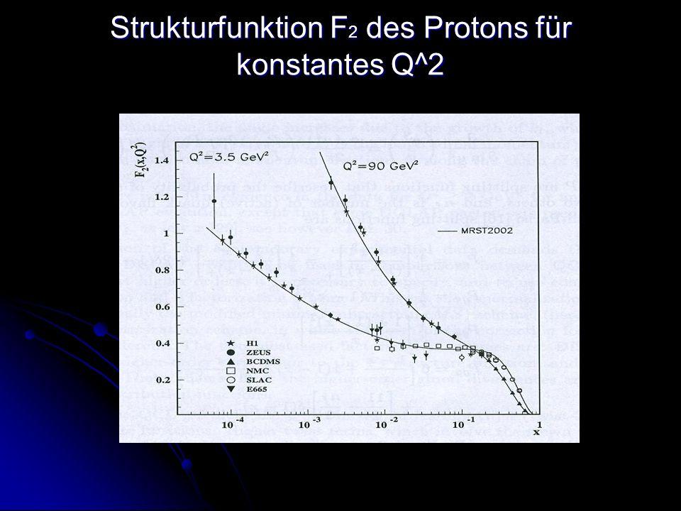 Strukturfunktion F2 des Protons für konstantes Q^2