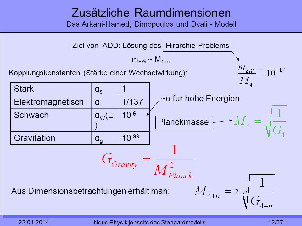 Zusätzliche Raumdimensionen Das Arkani-Hamed, Dimopoulos und Dvali - Modell