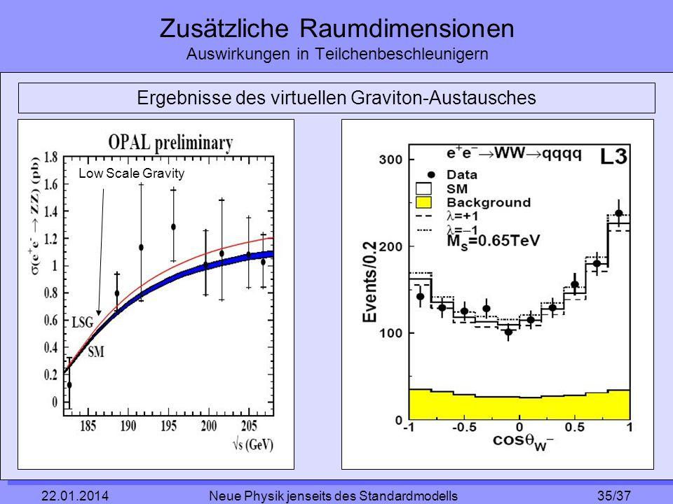 Zusätzliche Raumdimensionen Auswirkungen in Teilchenbeschleunigern