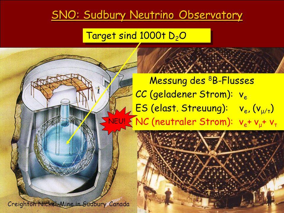 SNO: Sudbury Neutrino Observatory