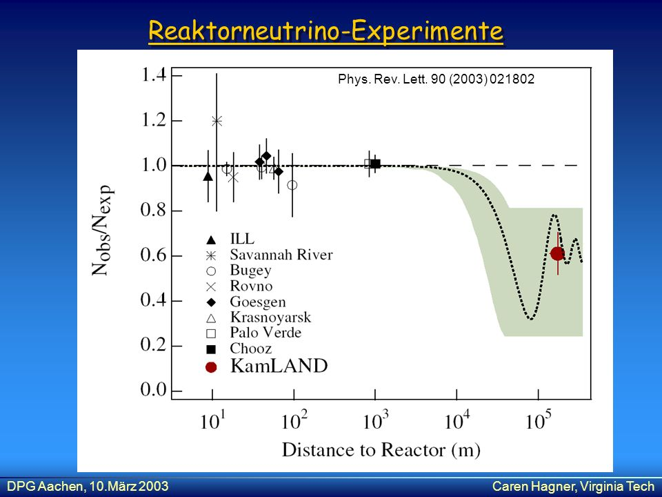 Reaktorneutrino-Experimente