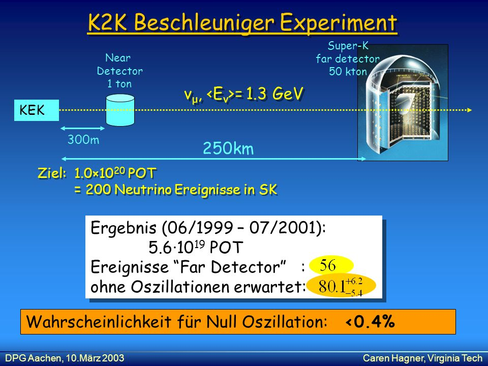 K2K Beschleuniger Experiment