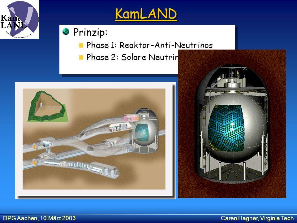 KamLAND Prinzip: Phase 1: Reaktor-Anti-Neutrinos