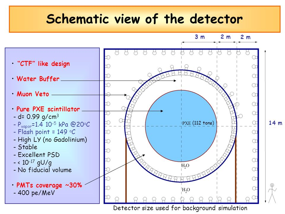 Schematic view of the detector