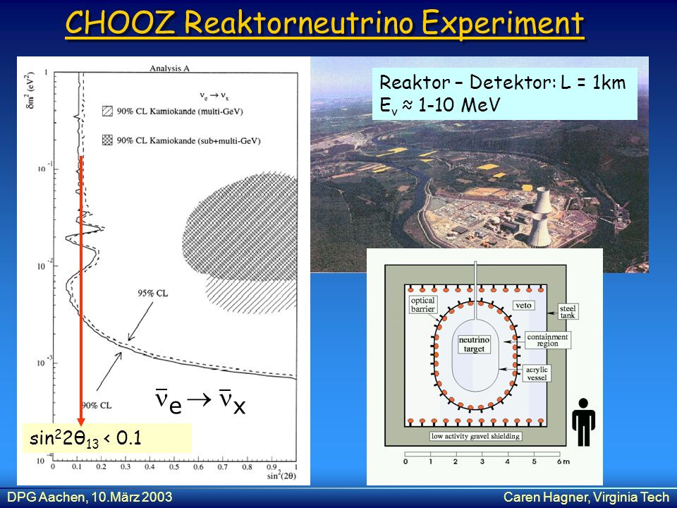 CHOOZ Reaktorneutrino Experiment