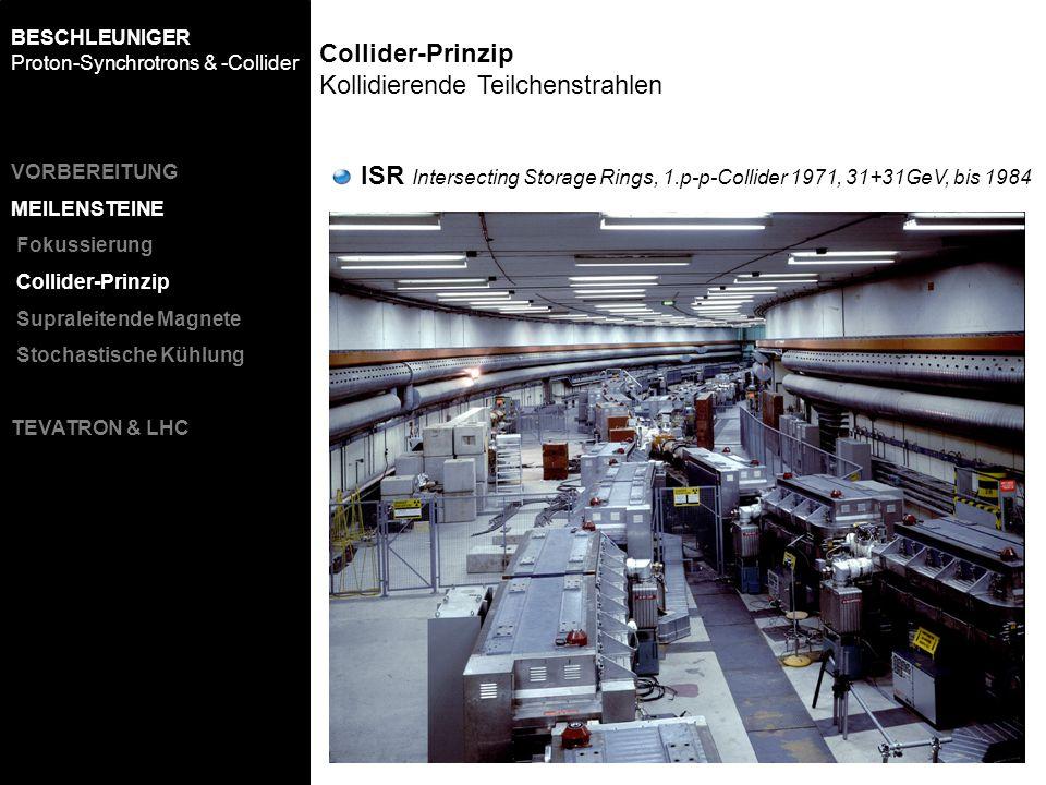 Collider-Prinzip Kollidierende Teilchenstrahlen