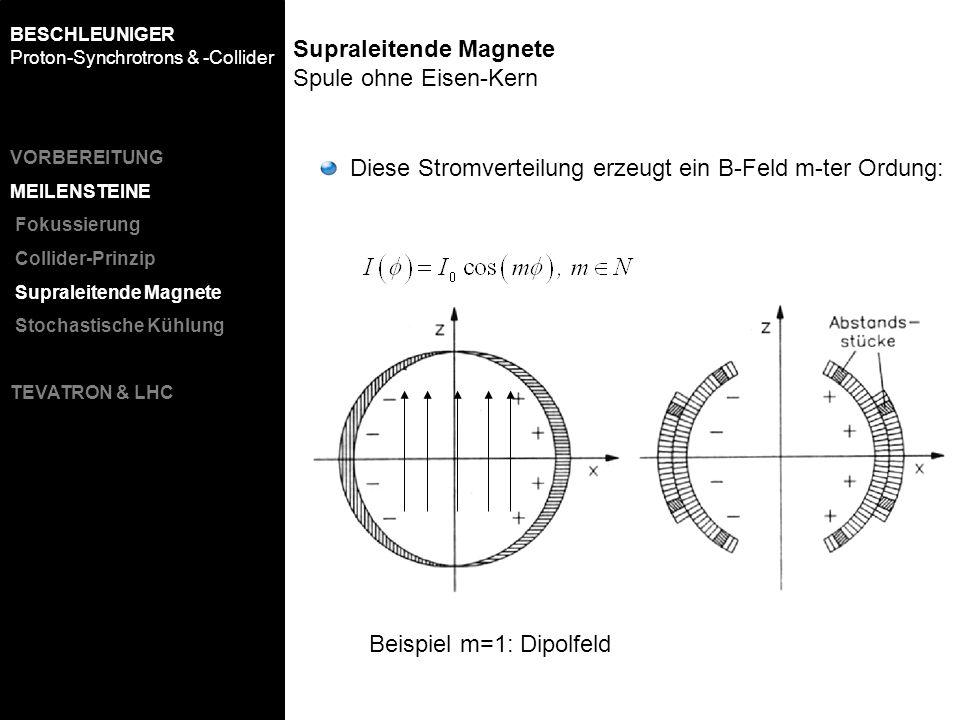 Supraleitende Magnete Spule ohne Eisen-Kern