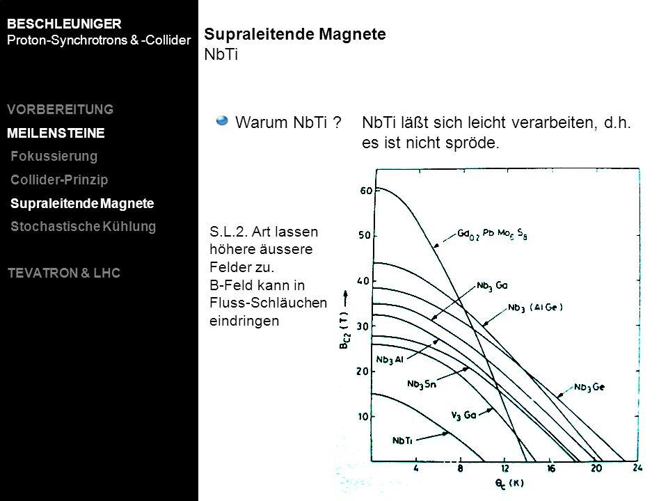 Supraleitende Magnete NbTi