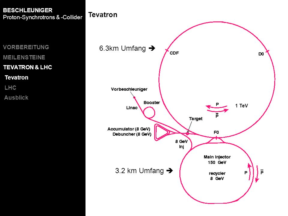 Tevatron 6.3km Umfang  3.2 km Umfang 