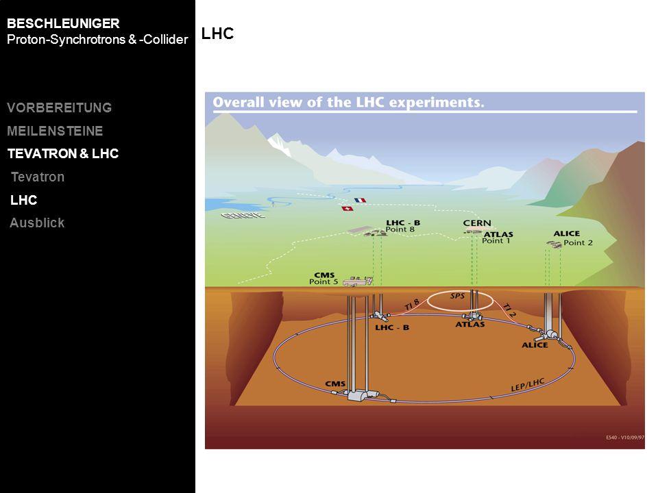 LHC BESCHLEUNIGER Proton-Synchrotrons & -Collider VORBEREITUNG