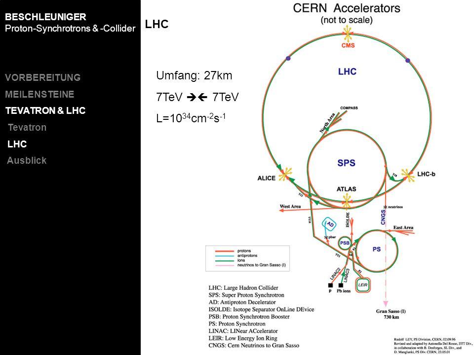 LHC Umfang: 27km 7TeV  7TeV L=1034cm-2s-1