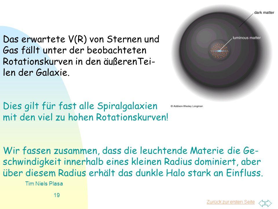 Das erwartete V(R) von Sternen und Gas fällt unter der beobachteten