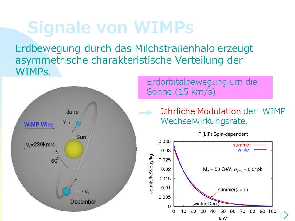 Signale von WIMPs Erdbewegung durch das Milchstraßenhalo erzeugt