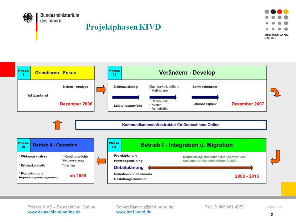 Projektphasen KIVD 8