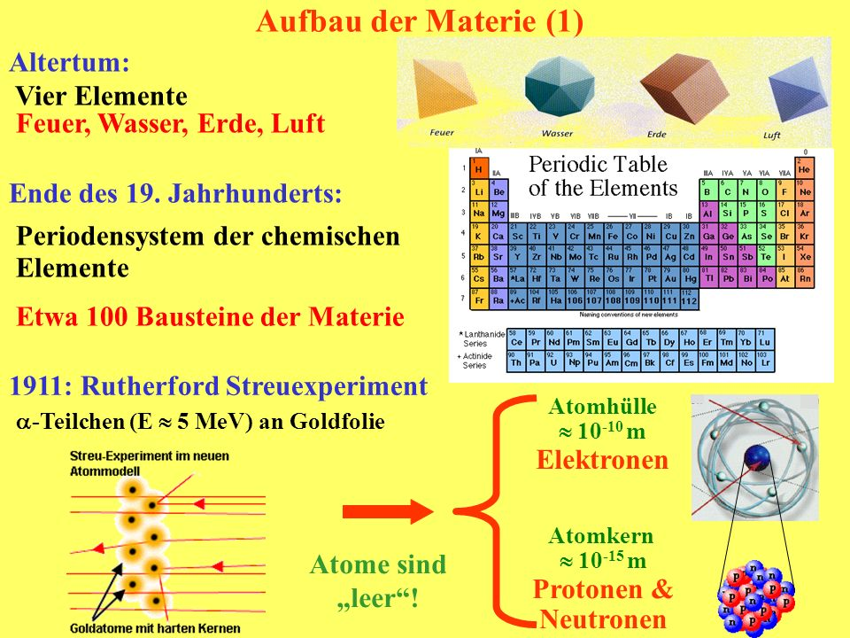Aufbau der Materie (1) Altertum: Vier Elemente