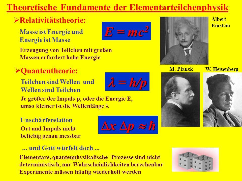 Theoretische Fundamente der Elementarteilchenphysik