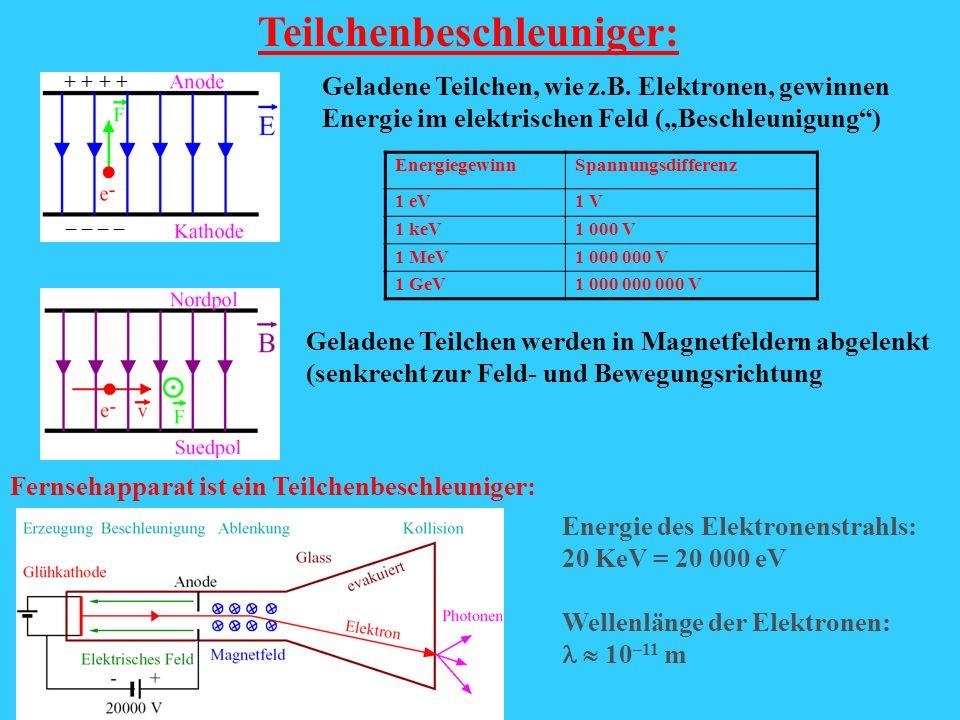 Teilchenbeschleuniger: