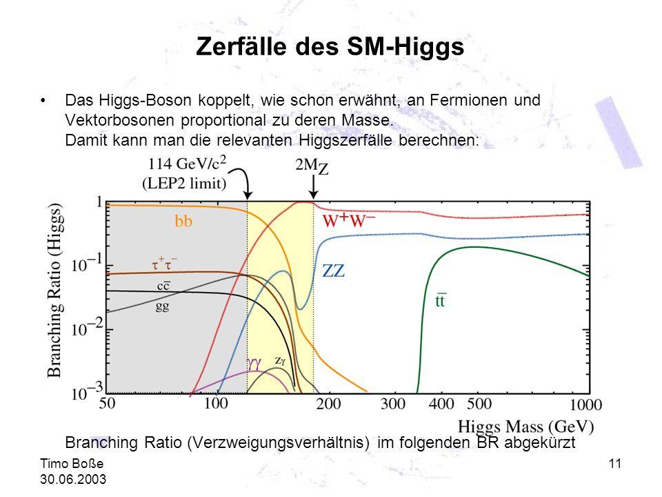 Zerfälle des SM-Higgs