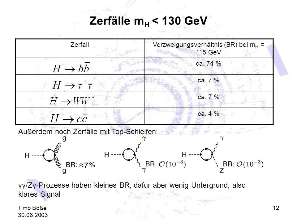 Verzweigungsverhältnis (BR) bei mH = 115 GeV