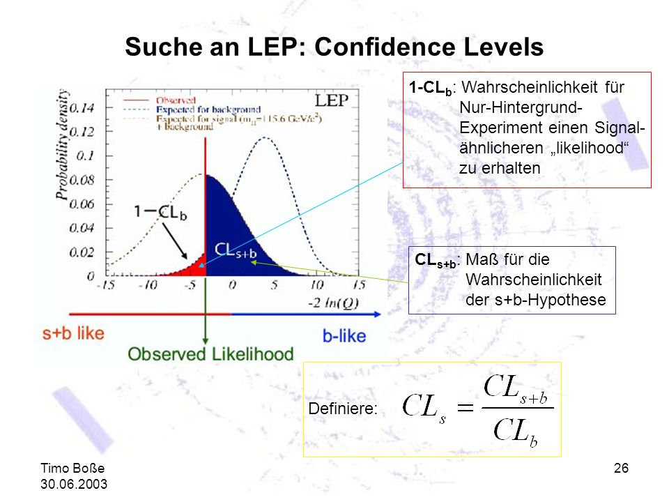 Suche an LEP: Confidence Levels