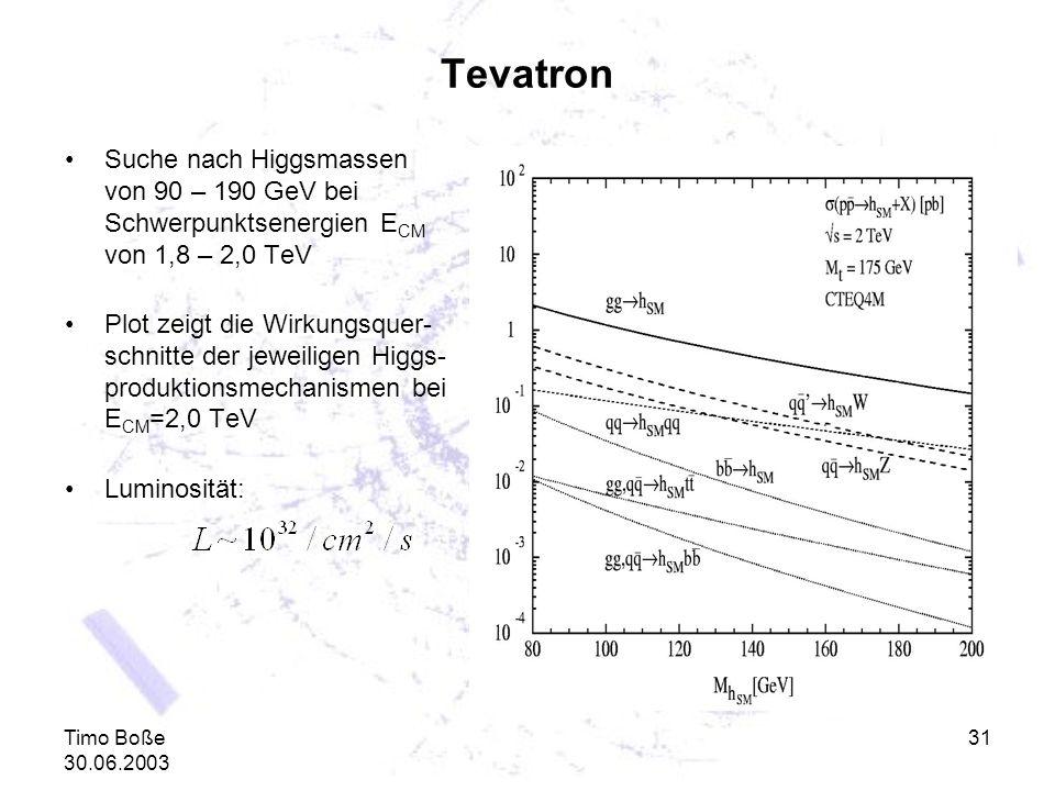 Tevatron Suche nach Higgsmassen von 90 – 190 GeV bei Schwerpunktsenergien ECM von 1,8 – 2,0 TeV.