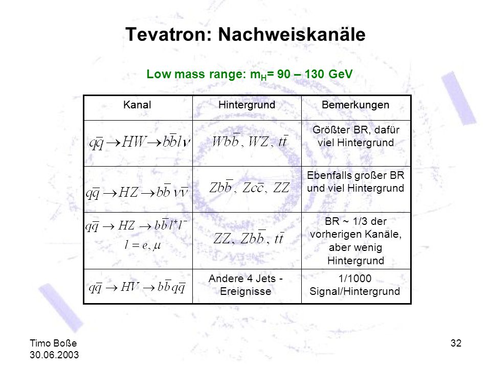 Tevatron: Nachweiskanäle