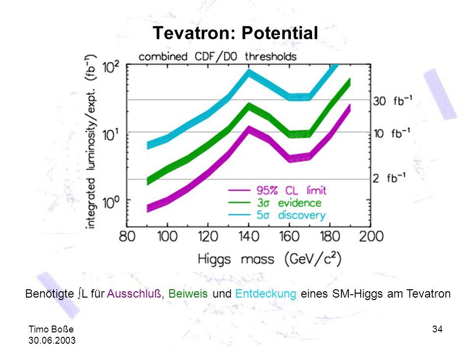 Tevatron: Potential Benötigte ∫L für Ausschluß, Beiweis und Entdeckung eines SM-Higgs am Tevatron.